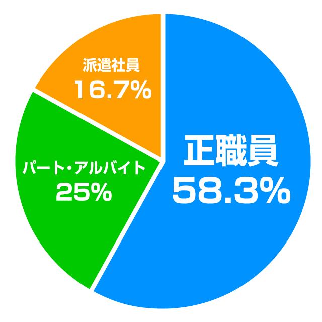 横浜市で募集されている雇用形態の割合は?