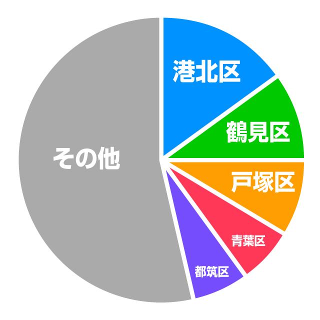 横浜市内18区の保育士求人数(比率)